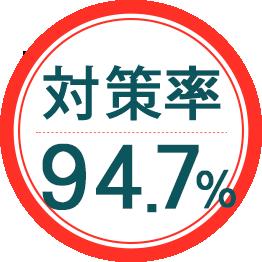 削除率94.7%